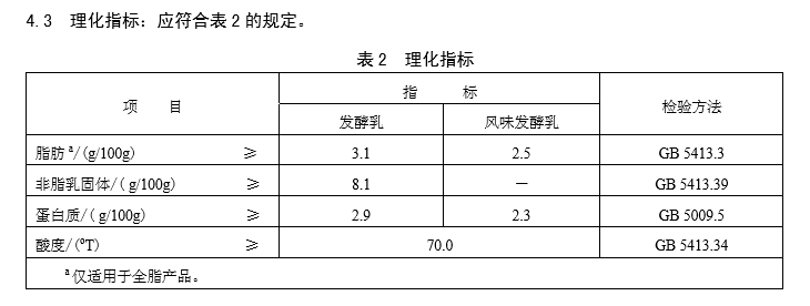 中国奶最大的问题不是标准太低,而是创新太强