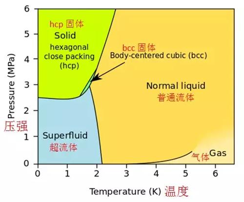 元素漫谈(三)氦