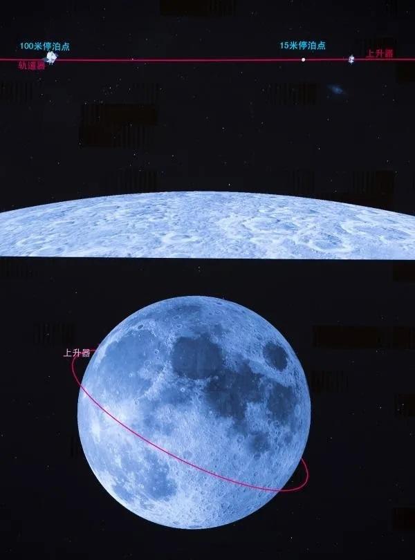 月轨交会对接是如何实现的?